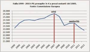 PIL procapite 1999-2013